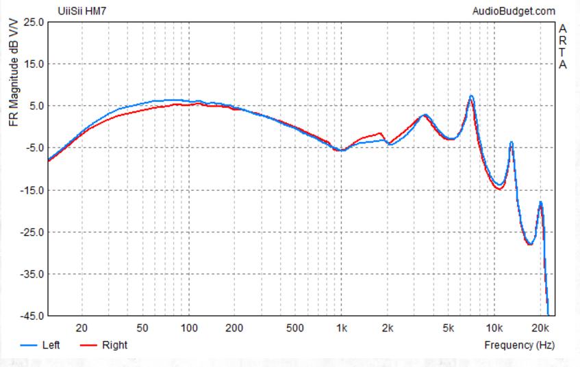 Gráfico de frequências do HM7